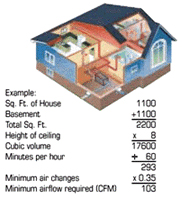 Fantech Sizing for your Residential Needs